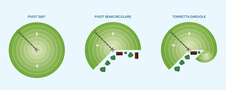Tipologie di pivot per l'irrigazione ad aspersione