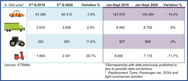 Segno positivo per le vendite di pneumatici agricoli replacement nel terzo trimestre 2020
