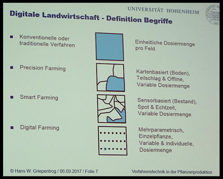 Agricoltura grado di precisione dell'agricoltura tradizionale VS precision farming VS smart farming VS digital farming