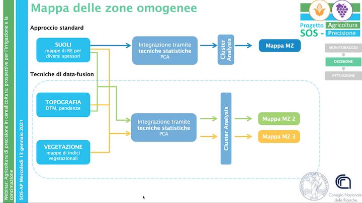 Uso dell'approccio data-fusion nell'ambito del progetto Sos-Ap