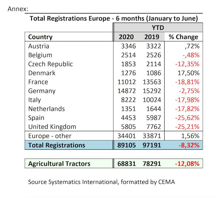 Confronto immatricolazioni primo semestre 2020 e primo semestre 2019 (Fonte foto: Cema)