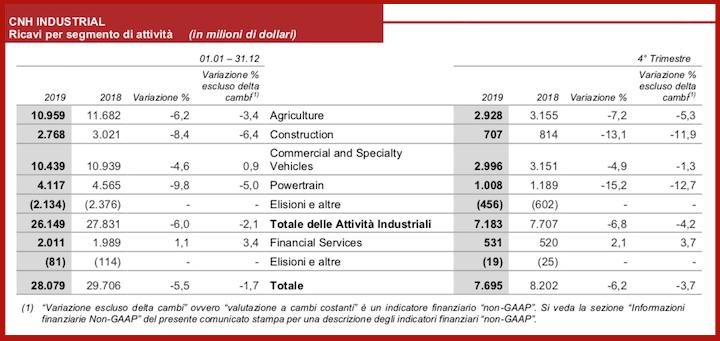 Ricavi per segmento di attività di CNH Industrial (in milioni di dollari)
