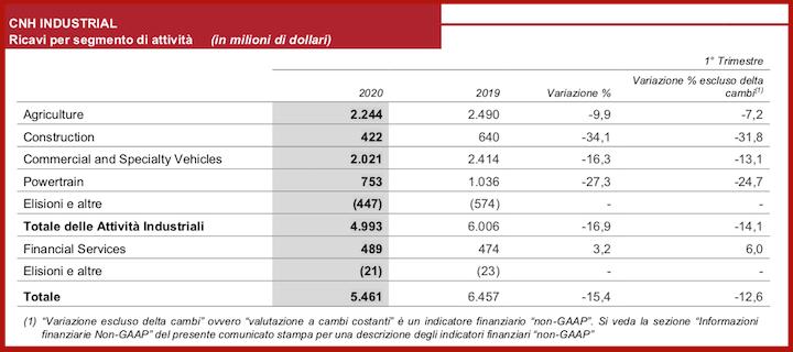 Ricavi per settore di CNH Industrial nel primo trimestre 2020