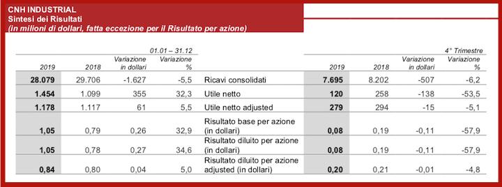 Risultati 2019 di CNH Industrial (in milioni di dollari)
