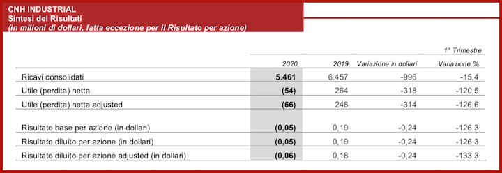 Risultati di CNH Industrial nel primo trimestre 2020