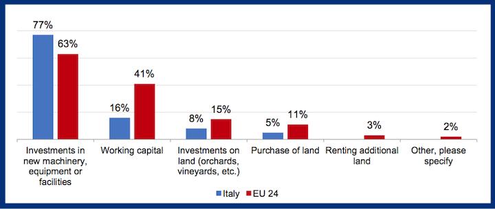 Prestiti usati soprattutto per il rinnovo del parco macchine in Italia nel 2017