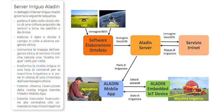 Il servizio per l'irrigazione di precisione Aladin