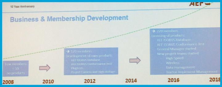 Progressi dell'AEF dal 2008 al 2018