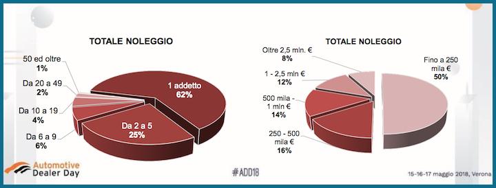 Numero di addetti e ammontare del fatturato nelle aziende italiane con il codice ateco