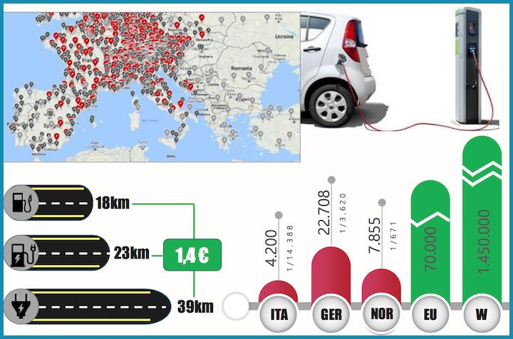 Autonomia dei veicoli elettrici e diffusione delle colonnine per la ricarica degli EV