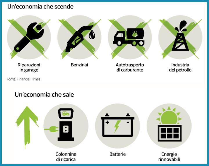 Economia in declino ed economia in crescita nei prossimi anni