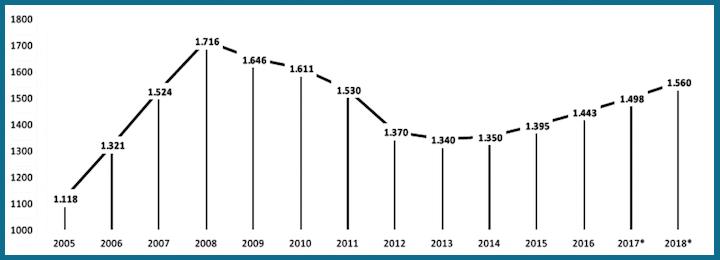 Andamento del noleggio in Italia dal 2005 ad oggi