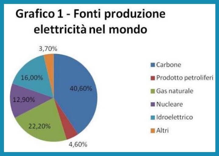 Fonti di energia elettrica nel mondo