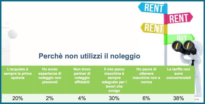 Motivi per cui il noleggio è poco utilizzato in Italia