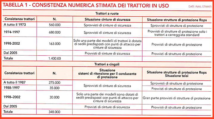 Tabella numerica consistenza stimata trattori_Unacma