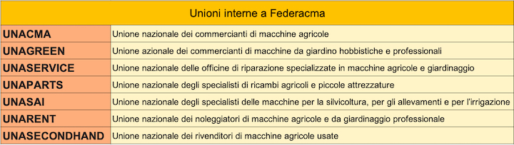 Unioni interne a Federacma