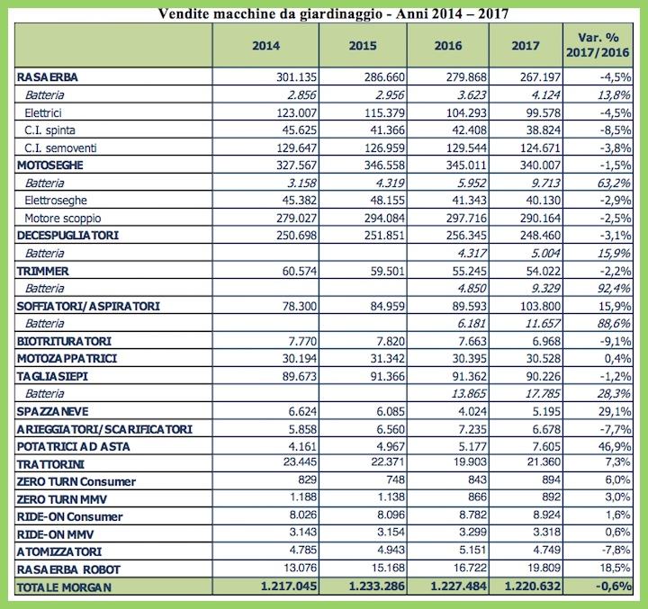 Vendite di macchine per il gardening negli anni 2014-2017. Clicca sull'immagine per ingrandirla