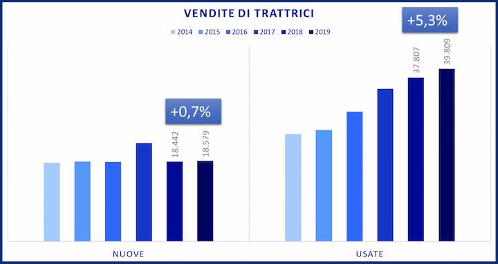 Vendite di trattrici nuove e usate in Italia negli anni 2014-2019