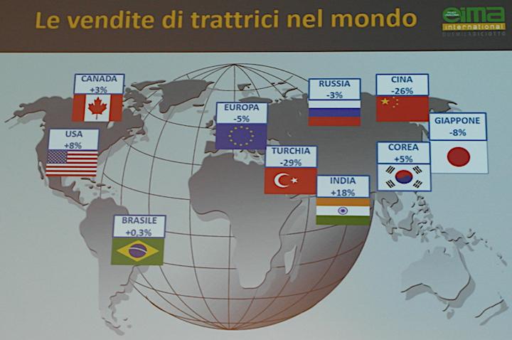 Vendita trattrici nel mondo primi 9 mesi 2018. Fonte Agrievolution elaborazione FederUnacoma