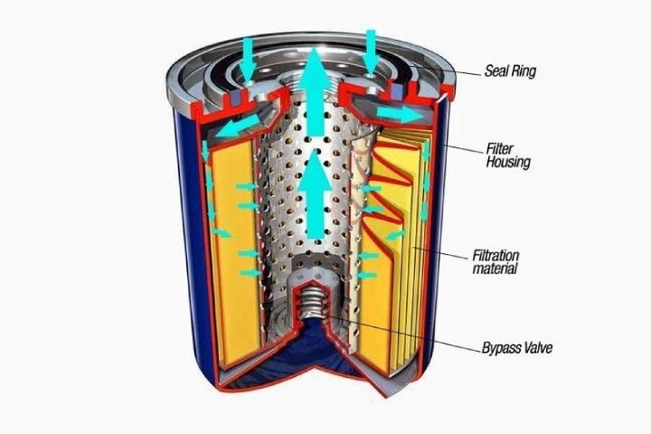 Schema di funzionamento di un filtro olio spin-on