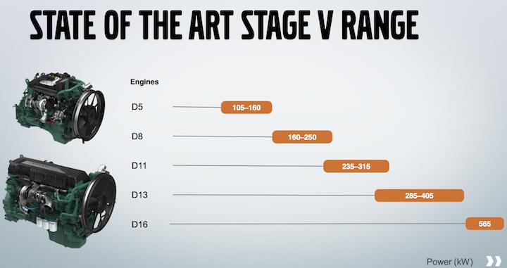 Motori Volvo Penta D5-D8-D11-D13-D16 Stage V
