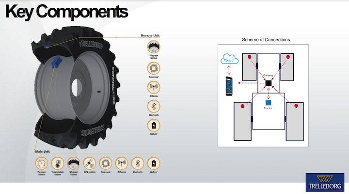 Connect Tire Trelleborg Funzioni chiave