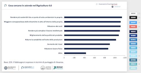 Slide: Fabbisogno aziende agricole