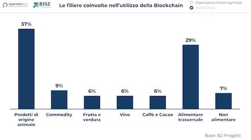 Le filiere coinvolte nell'utilizzo della blockchain