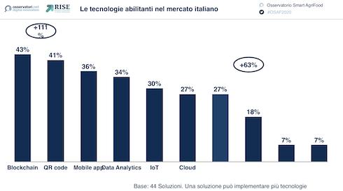 Le tecnologie abilitanti nel mercato italiano