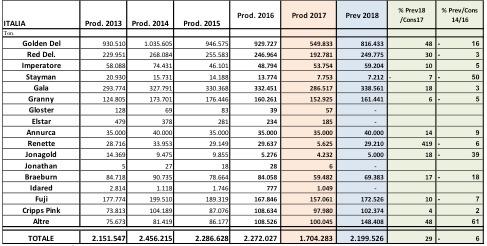 Tabella 4: previsioni di produzione italiana, analisi varietale